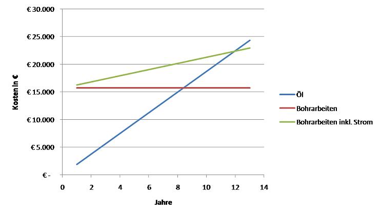 Graphik Amortisationszeit von Erdwärmebohrungen