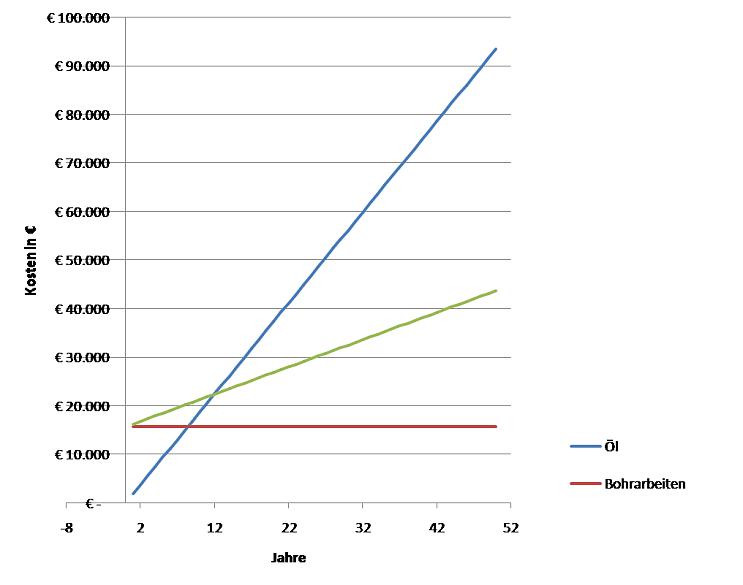 Graphik Lebensdauer Erdwärmesonden