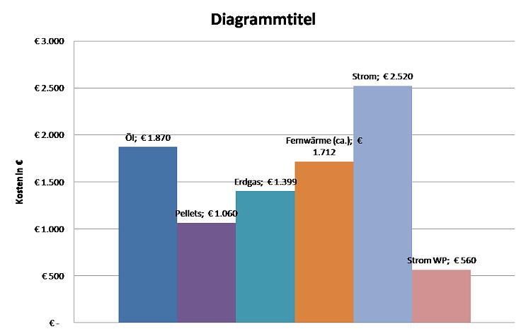 Graphik Betriebskostenvergleich Heizsysteme